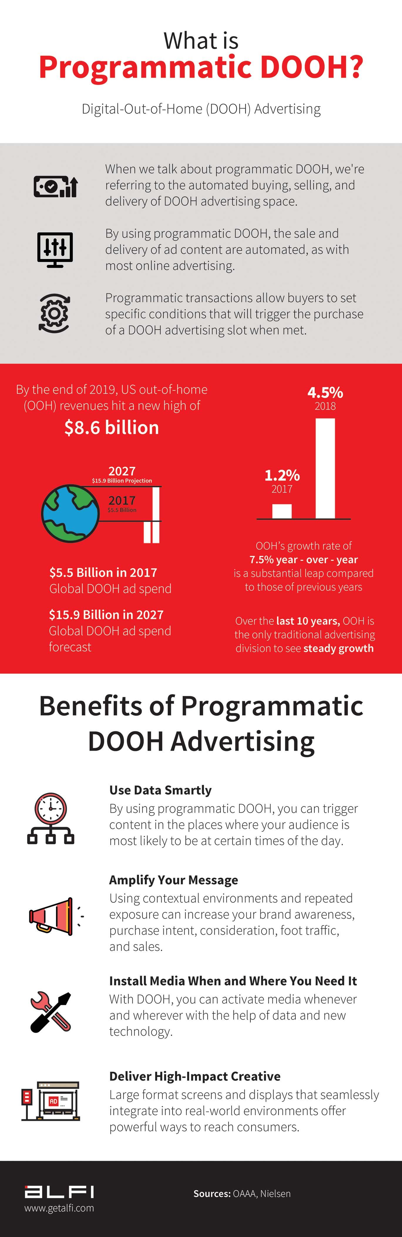What is Programmatic DOOH advertising - Infographic